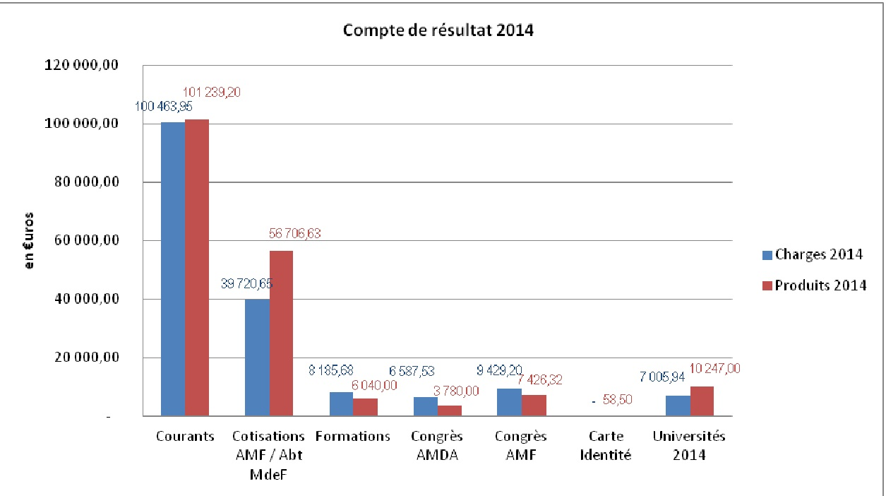 Cpte Resultat graph 2014