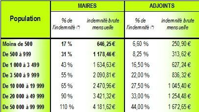 Indemnités fonction Maire-Adjoints 01.01.2016