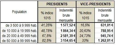 201607 Indemnites Fonction - Com Com